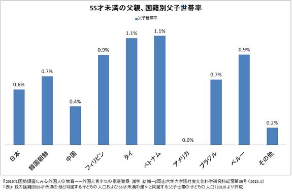 ひとり親家庭率、フィリピン、タイルーツの子は日本人の2倍に。 - NPO ...